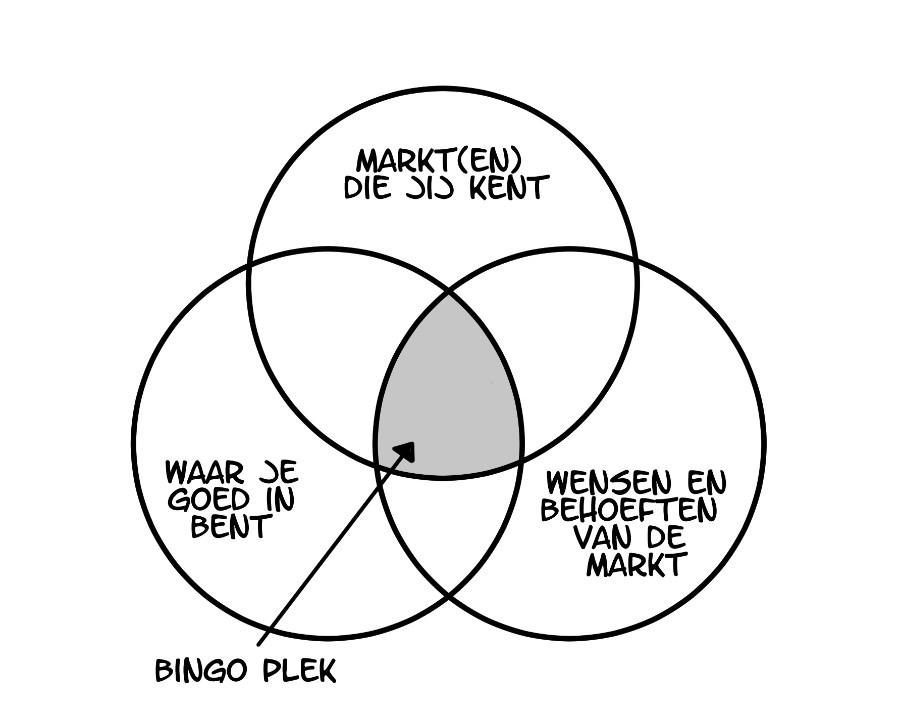 Bingo plek